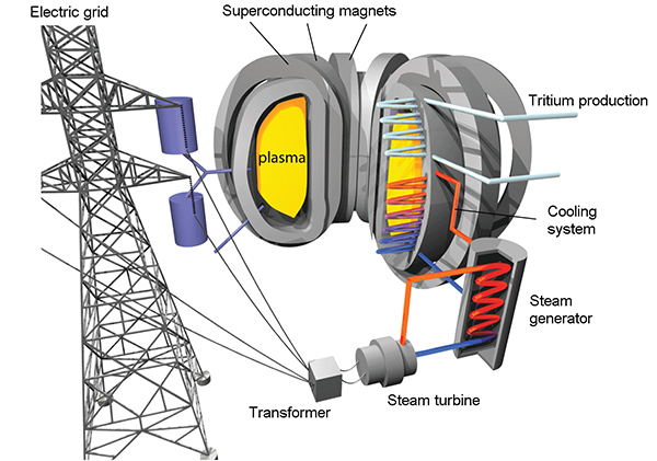 nuclear fusion as energy provider essay Meanwhile cold fusion (or lenr, for 'low-energy nuclear reaction') is the controversial idea that nuclear reactions similar to those in the sun could, under certain conditions, also occur close to room temperature.