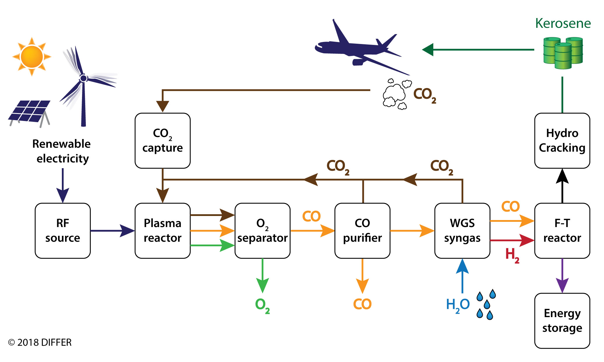 Kerogreen Dutch Institute For Fundamental Energy Research Process Flow Diagram Reactor