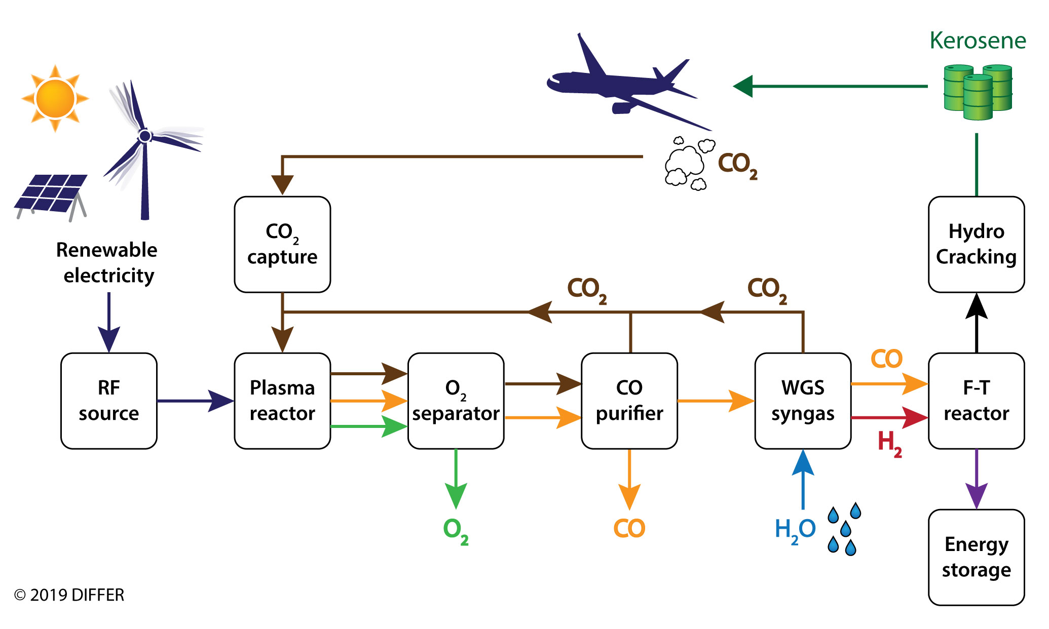 KEROGREEN flow diagram
