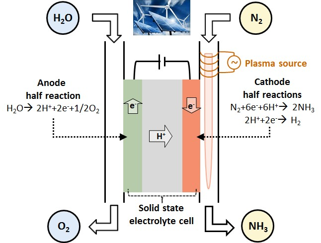 Conseguir hidrógeno a partir del aire ya es posible, Conseguir hidrógeno a partir del aire ya es posible, Revista NUVE