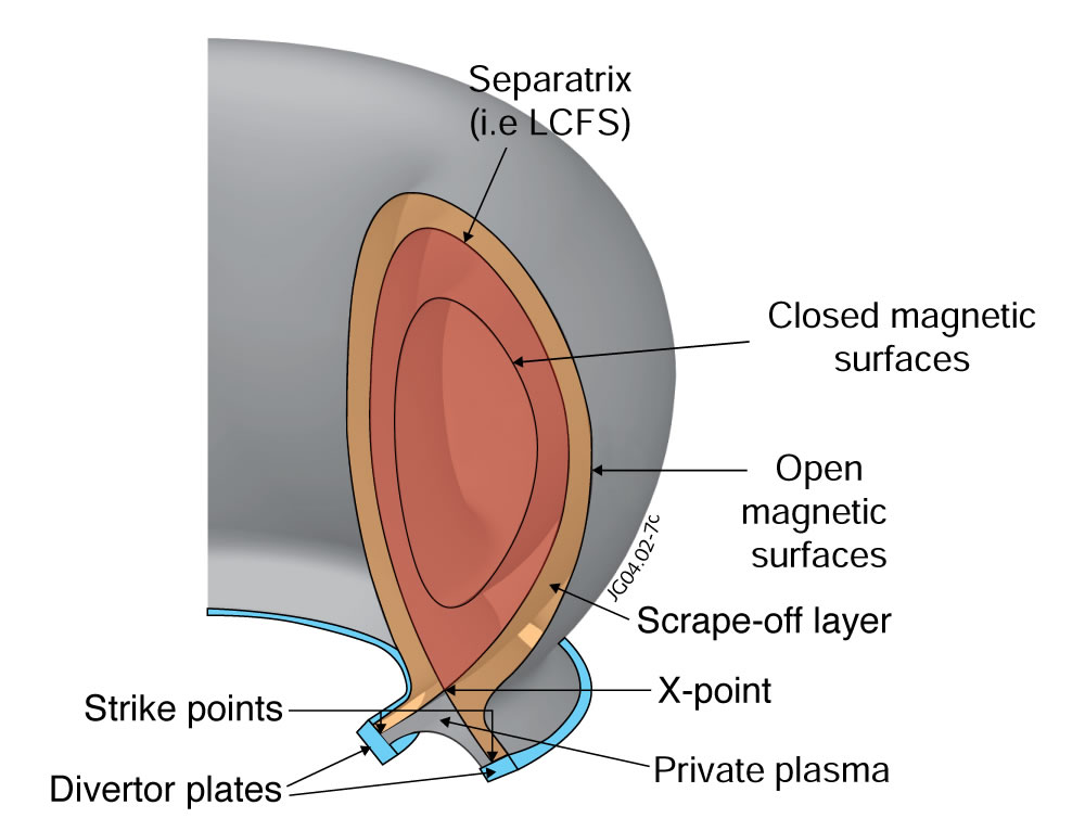 A schematic of the main parts of the plasma and fusion machine at the edge.