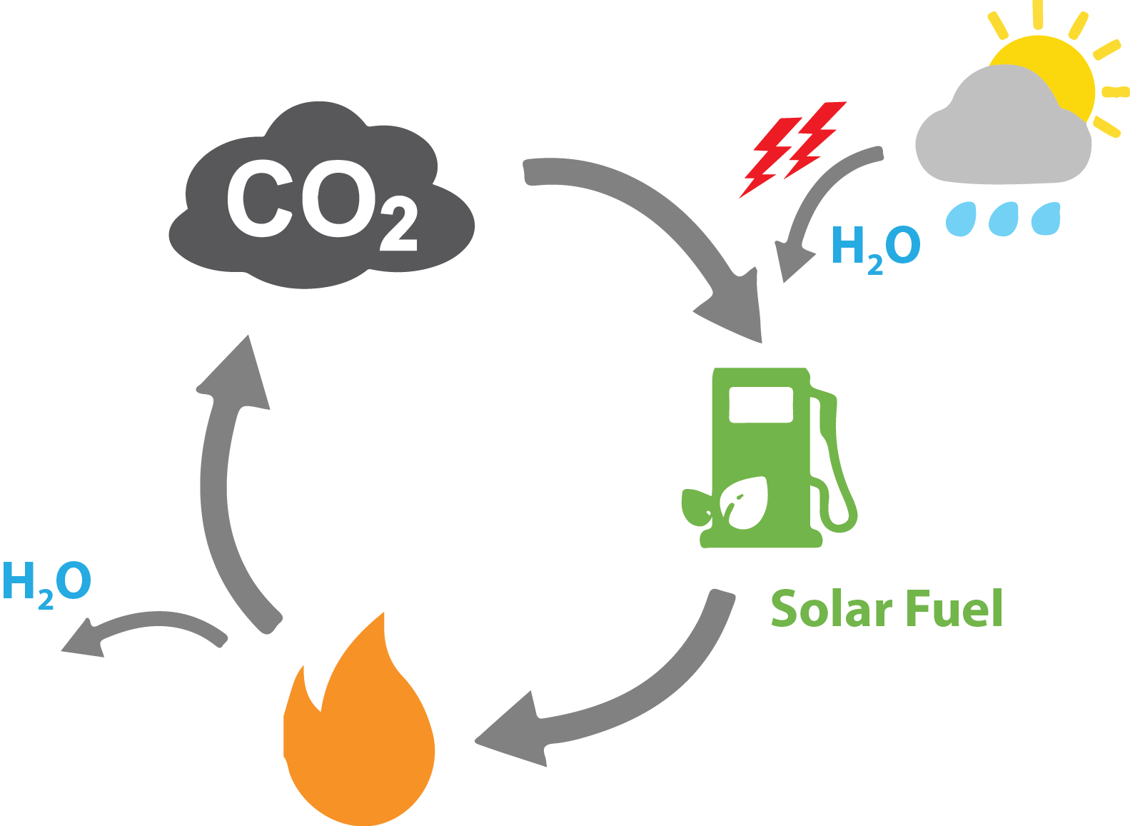 how to make solar fuel
